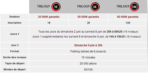 tournois-trilogy-winamax